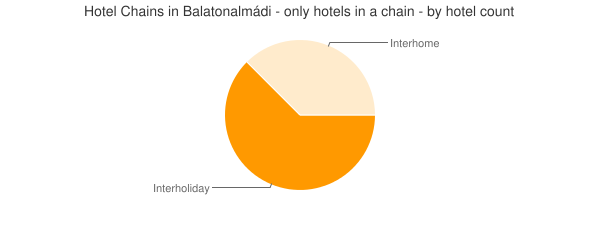 Hotel Chains in Balatonalmádi - only hotels in a chain - by hotel count