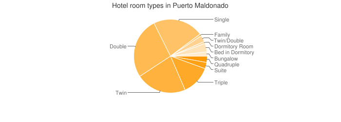 Hotel room types in Puerto Maldonado