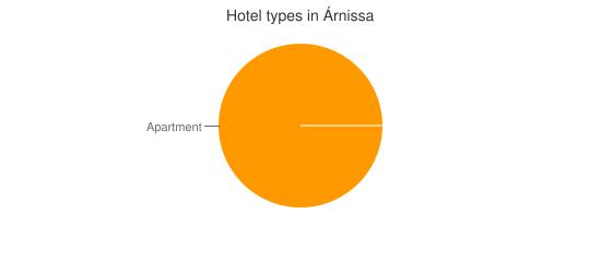 Hotel types in Árnissa