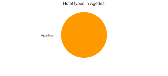 Hotel types in Agettes