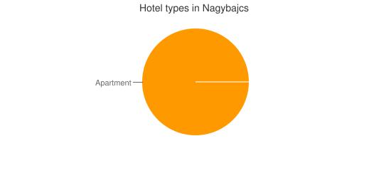 Hotel types in Nagybajcs