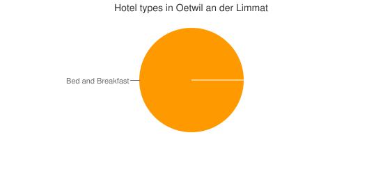 Hotel types in Oetwil an der Limmat