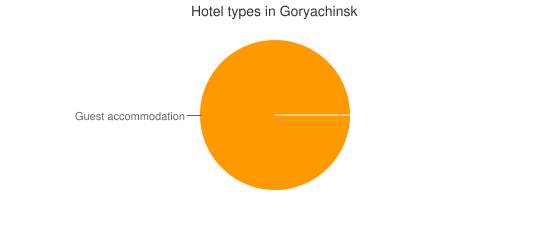 Hotel types in Goryachinsk