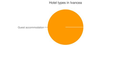 Hotel types in Ivancea