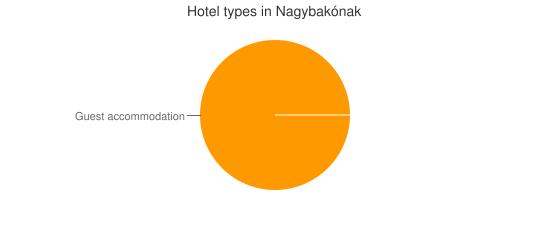 Hotel types in Nagybakónak