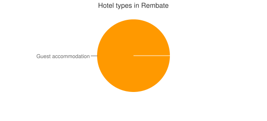 Hotel types in Rembate