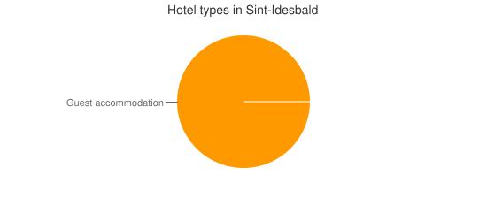 Hotel types in Sint-Idesbald