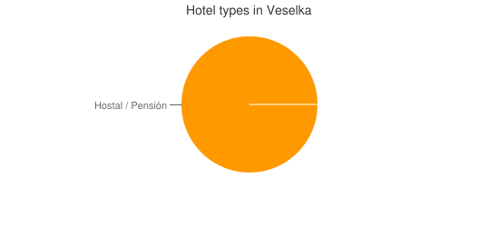 Hotel types in Veselka