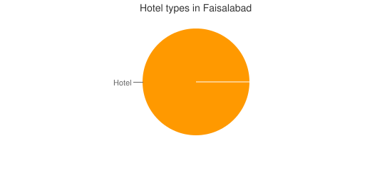 Hotel types in Faisalabad
