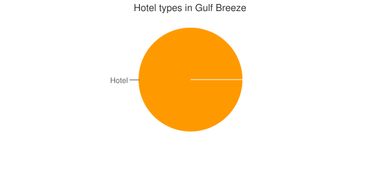 Hotel types in Gulf Breeze