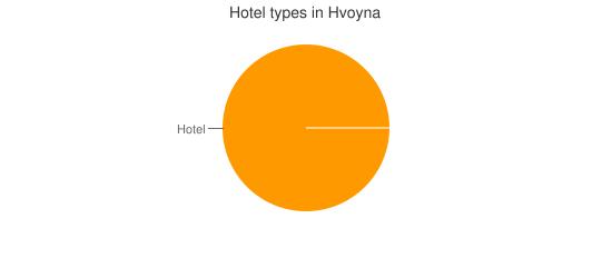 Hotel types in Hvoyna