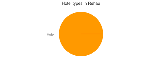 Hotel types in Rehau