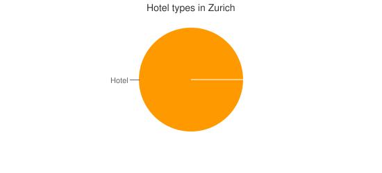 Hotel types in Zurich