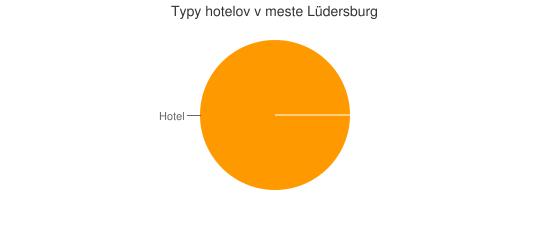 Typy hotelov v meste Lüdersburg