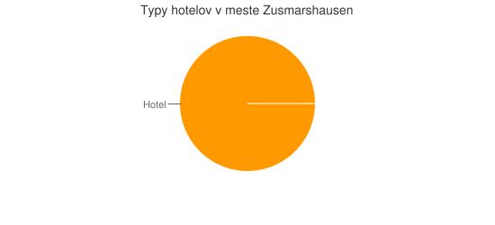 Typy hotelov v meste Zusmarshausen