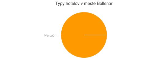 Typy hotelov v meste Bollenar