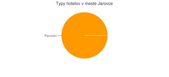 Typy hotelov v meste Jarovce