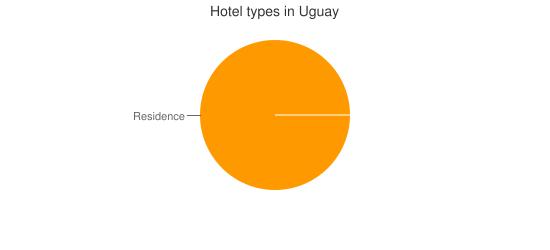 Hotel types in Uguay