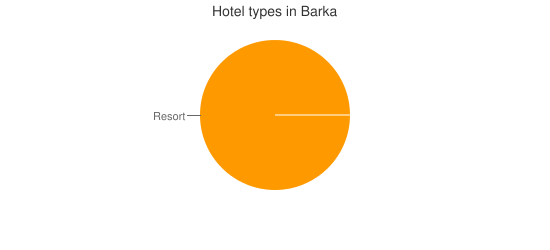 Hotel types in Barka