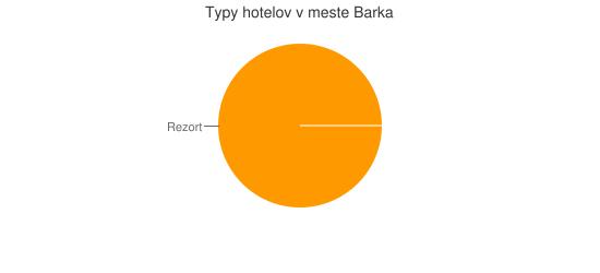 Typy hotelov v meste Barka