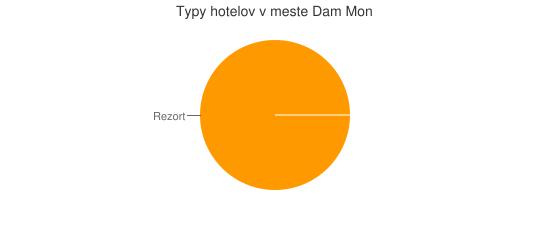Typy hotelov v meste Dam Mon