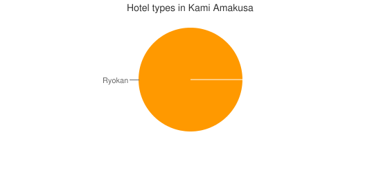 Hotel types in Kami Amakusa