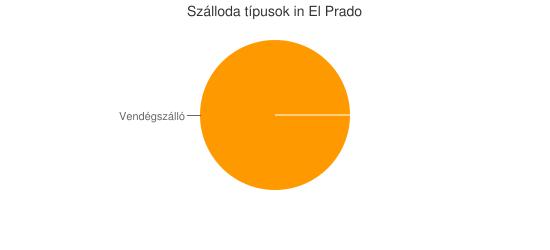 Szálloda típusok in El Prado