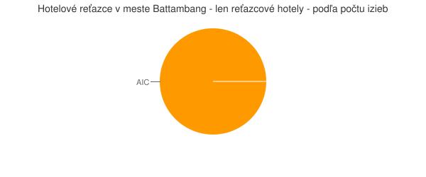 Hotelové reťazce v meste Battambang - len reťazcové hotely - podľa počtu izieb