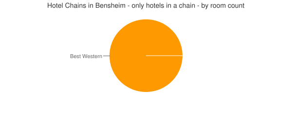 Hotel Chains in Bensheim - only hotels in a chain - by room count
