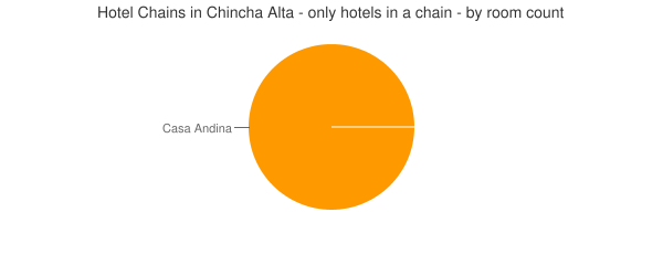 Hotel Chains in Chincha Alta - only hotels in a chain - by room count