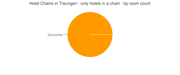 Hotel Chains in Treungen - only hotels in a chain - by room count