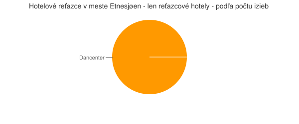 Hotelové reťazce v meste Etnesjøen - len reťazcové hotely - podľa počtu izieb