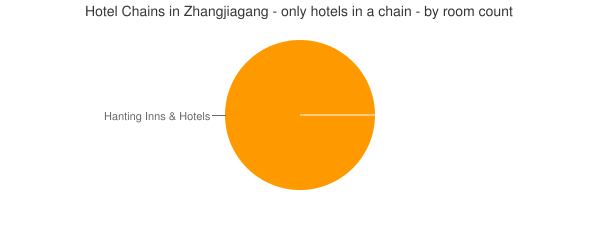 Hotel Chains in Zhangjiagang - only hotels in a chain - by room count