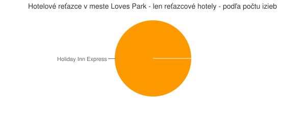 Hotelové reťazce v meste Loves Park - len reťazcové hotely - podľa počtu izieb
