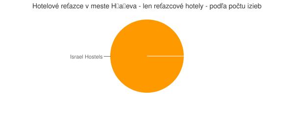 Hotelové reťazce v meste H̱aẕeva - len reťazcové hotely - podľa počtu izieb