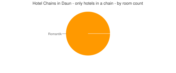 Hotel Chains in Daun - only hotels in a chain - by room count