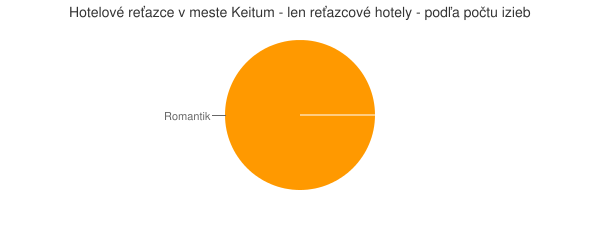 Hotelové reťazce v meste Keitum - len reťazcové hotely - podľa počtu izieb