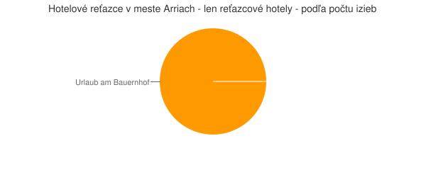Hotelové reťazce v meste Arriach - len reťazcové hotely - podľa počtu izieb