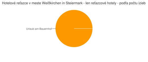 Hotelové reťazce v meste Weißkirchen in Steiermark - len reťazcové hotely - podľa počtu izieb