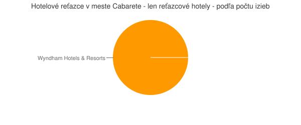 Hotelové reťazce v meste Cabarete - len reťazcové hotely - podľa počtu izieb