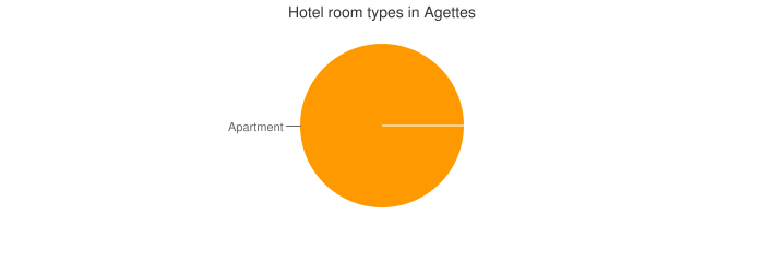 Hotel room types in Agettes