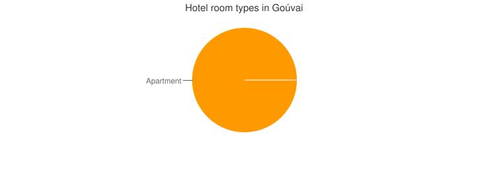 Hotel room types in Goúvai