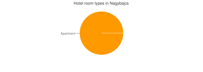 Hotel room types in Nagybajcs