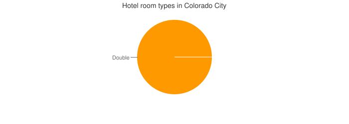 Hotel room types in Colorado City