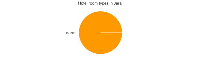 Hotel room types in Jaral