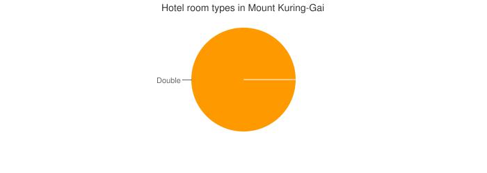 Hotel room types in Mount Kuring-Gai