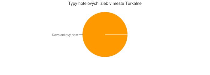 Typy hotelových izieb v meste Turkalne
