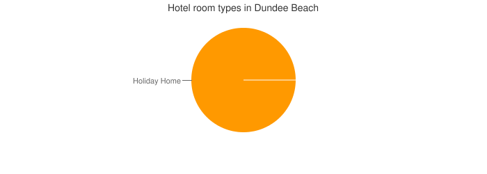 Hotel room types in Dundee Beach