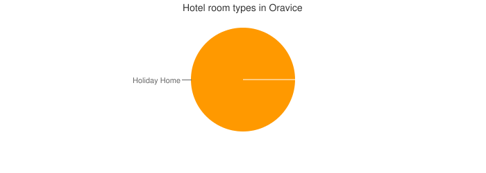 Hotel room types in Oravice