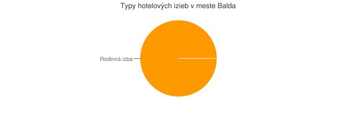 Typy hotelových izieb v meste Balda